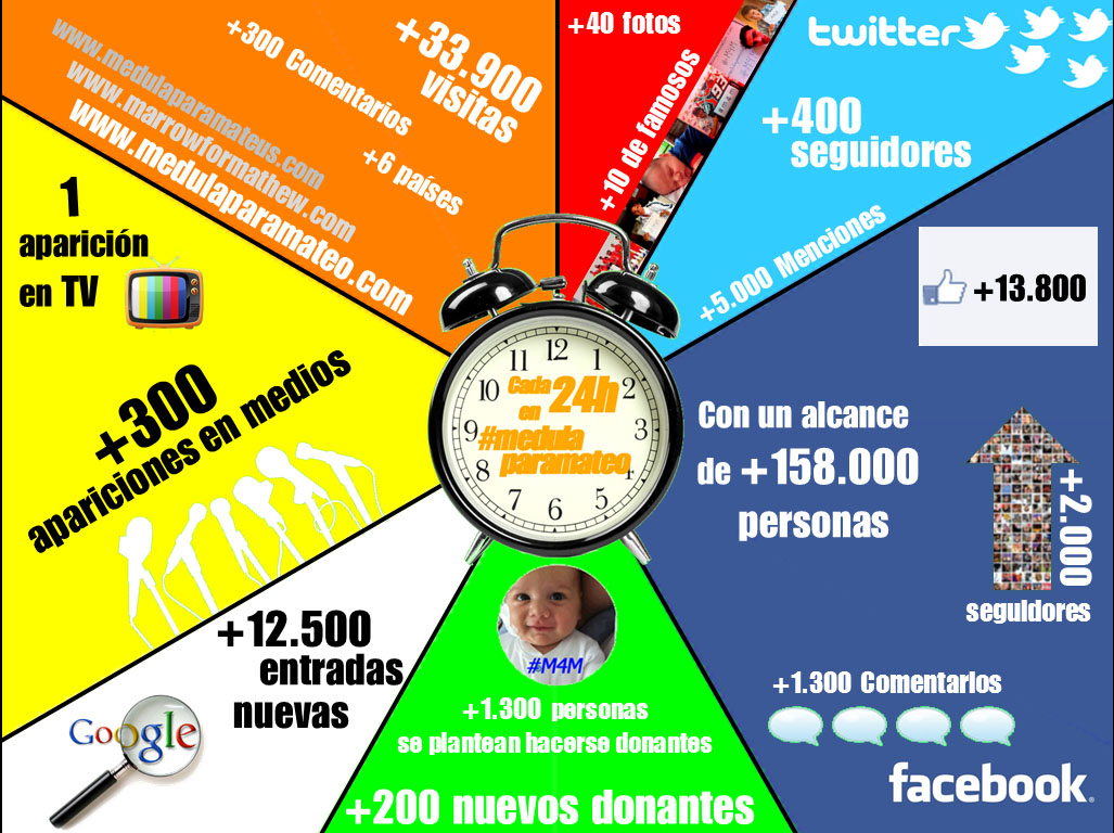 Infografía 24h en medulaparamateo