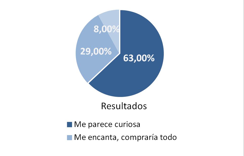 Gráfico 5 estudio recomendar