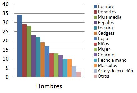 Gráfico 7 estudio recomendar