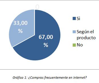 Grafico 1 estudio recomendar